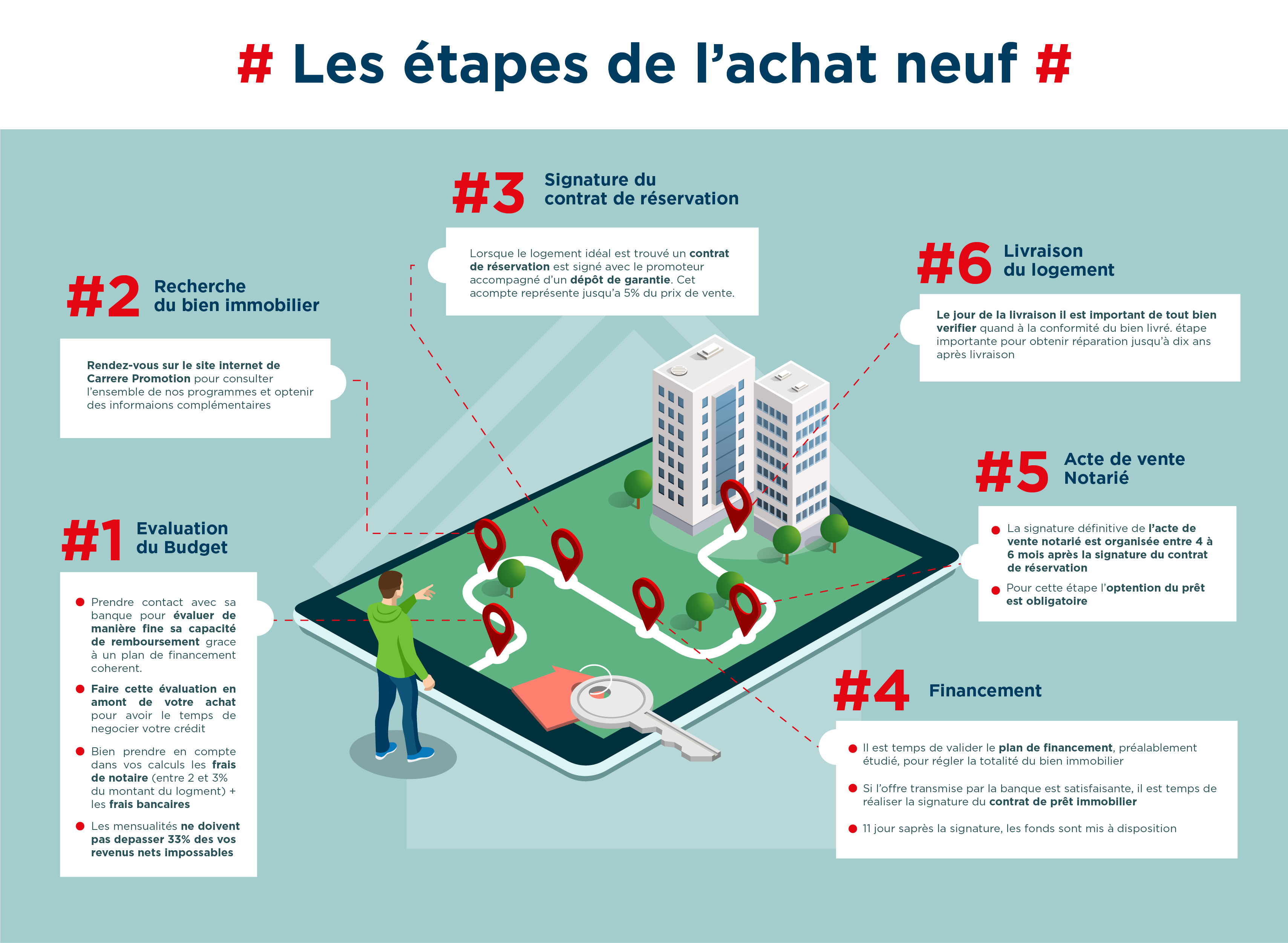 etapes achat neuf-infographie explicative